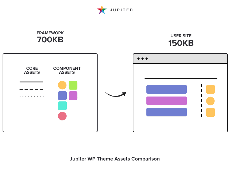 jupiter assets comparison-updating large wordpress themes
