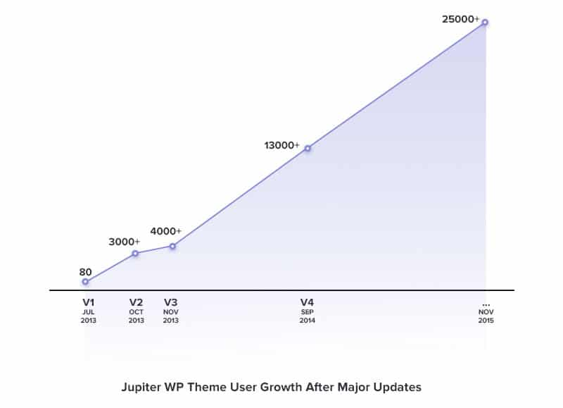 jupiter-sales-major-updates-Updating-Large-WordPress-Themes